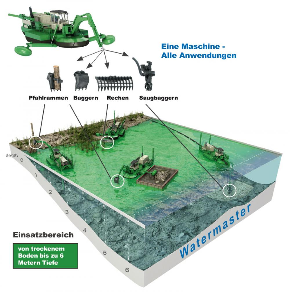 Different uses for Watermaster, multipurpose dredger